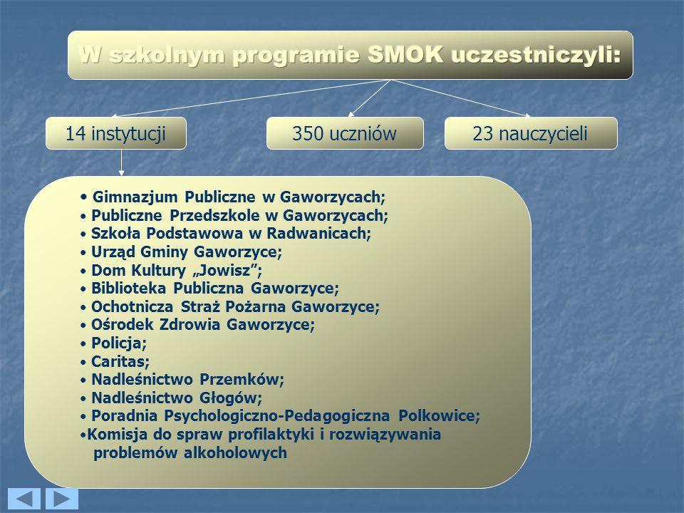 W szkolnym programie SMOK uczestniczyli: