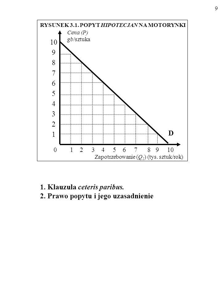 1. Klauzula ceteris paribus. 2. Prawo popytu i jego uzasadnienie