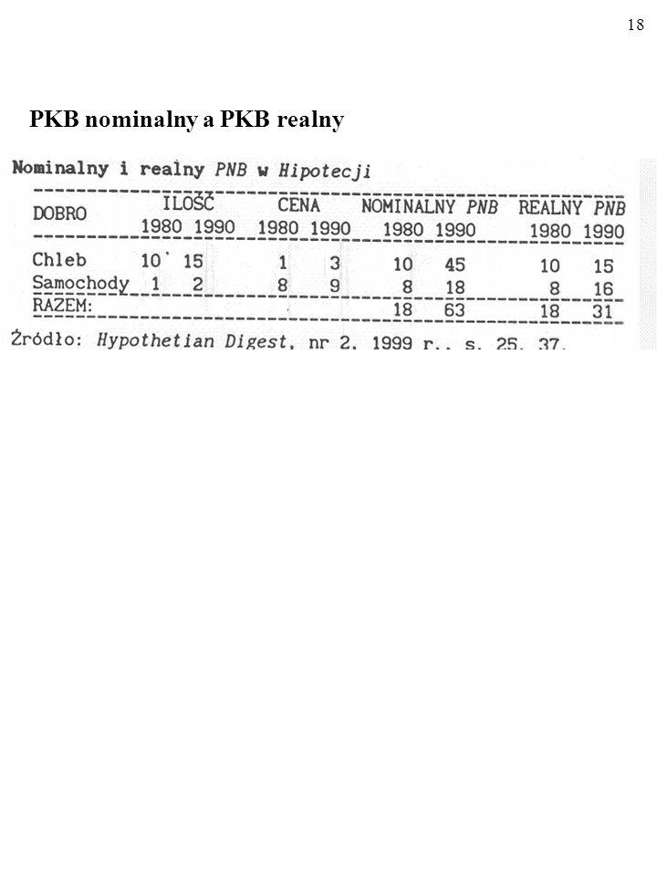 PKB nominalny a PKB realny
