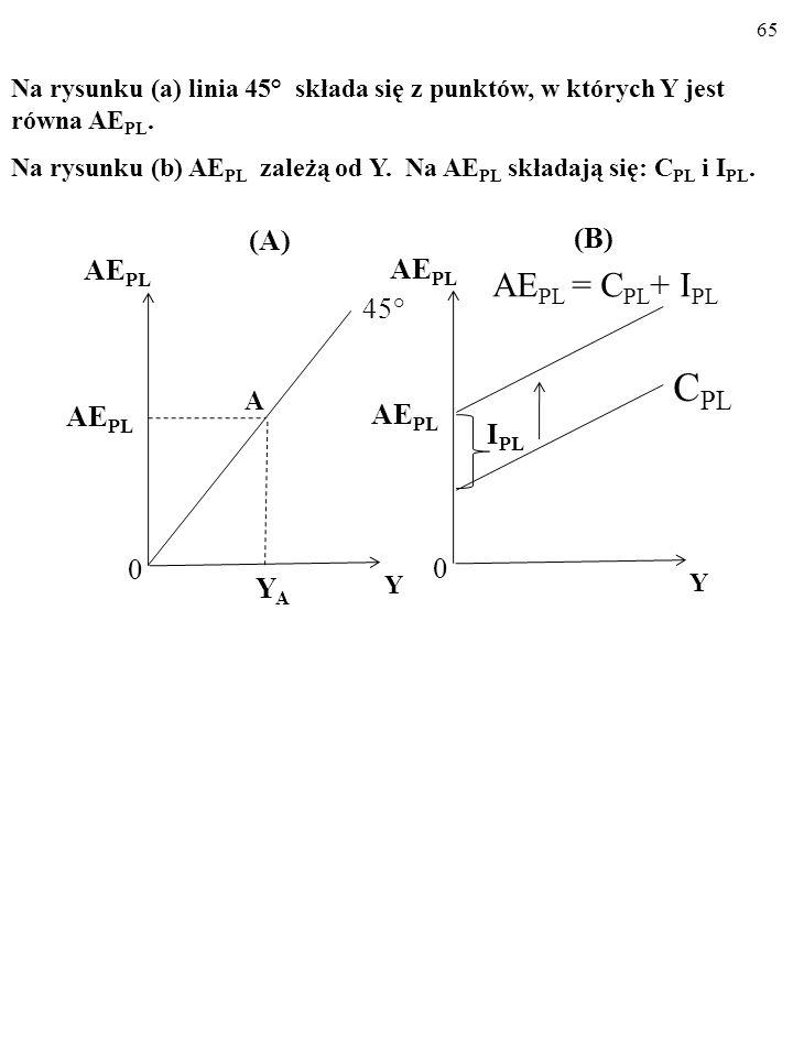 A CPL AEPL = CPL+ IPL (A) (B) AEPL AEPL 45° IPL YA