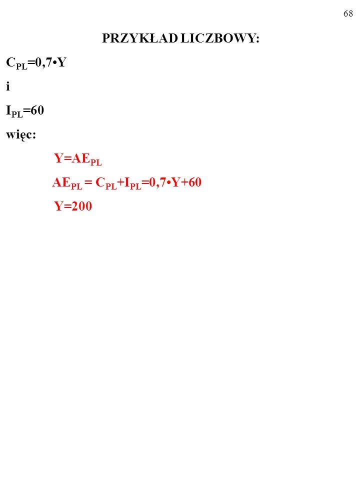 PRZYKŁAD LICZBOWY: CPL=0,7•Y i IPL=60 więc: Y=AEPL AEPL = CPL+IPL=0,7•Y+60 Y=200