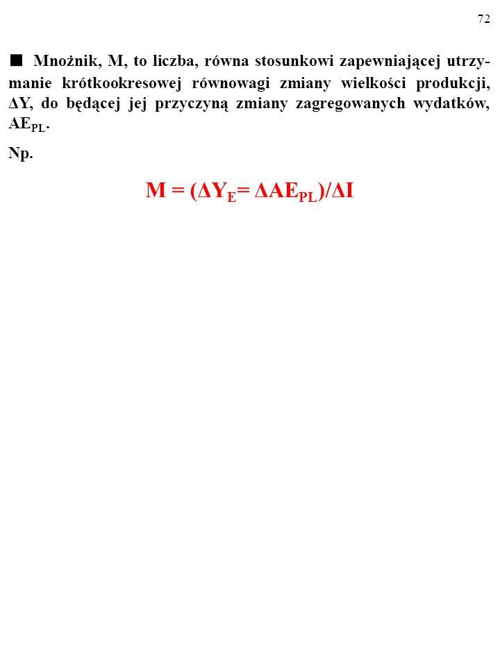 ■ Mnożnik, M, to liczba, równa stosunkowi zapewniającej utrzy-manie krótkookresowej równowagi zmiany wielkości produkcji, ΔY, do będącej jej przyczyną zmiany zagregowanych wydatków, AEPL.