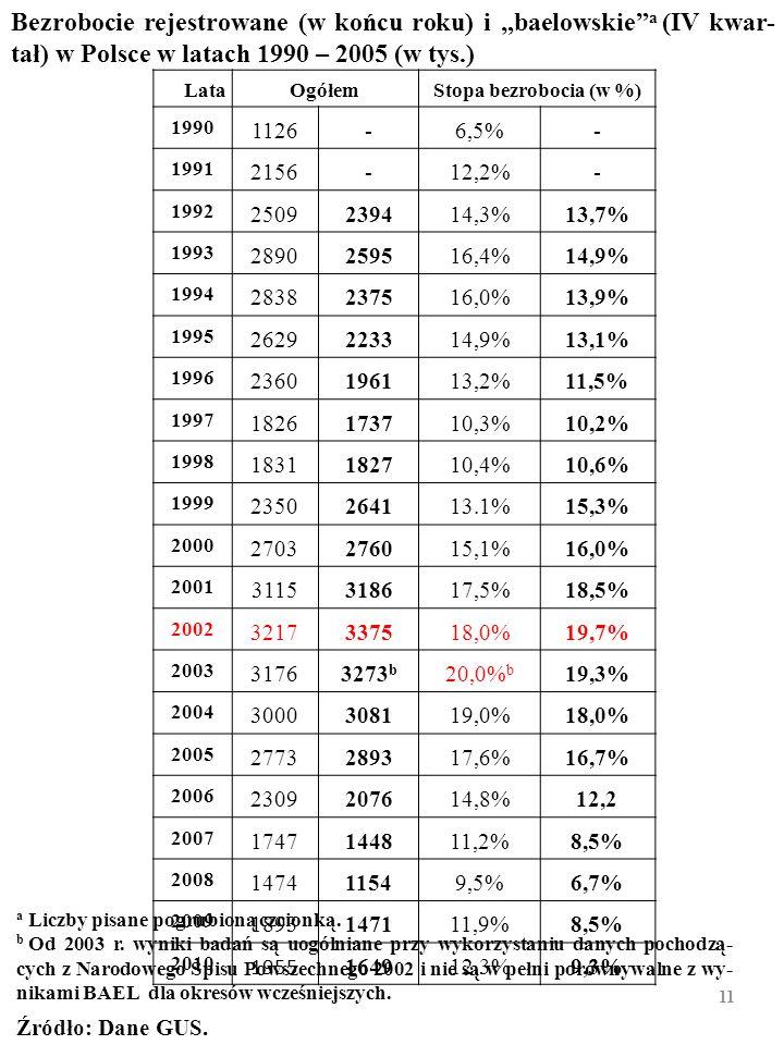 """Bezrobocie rejestrowane (w końcu roku) i """"baelowskie a (IV kwar-tał) w Polsce w latach 1990 – 2005 (w tys.)"""