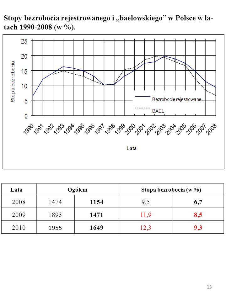 """Stopy bezrobocia rejestrowanego i """"baelowskiego w Polsce w la-tach 1990-2008 (w %)."""