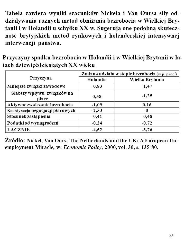 Tabela zawiera wyniki szacunków Nickela i Van Oursa siły od-działywania różnych metod obniżania bezrobocia w Wielkiej Bry-tanii i w Holandii u schyłku XX w. Sugerują one podobną skutecz-ność brytyjskich metod rynkowych i holenderskiej intensywnej interwencji państwa.