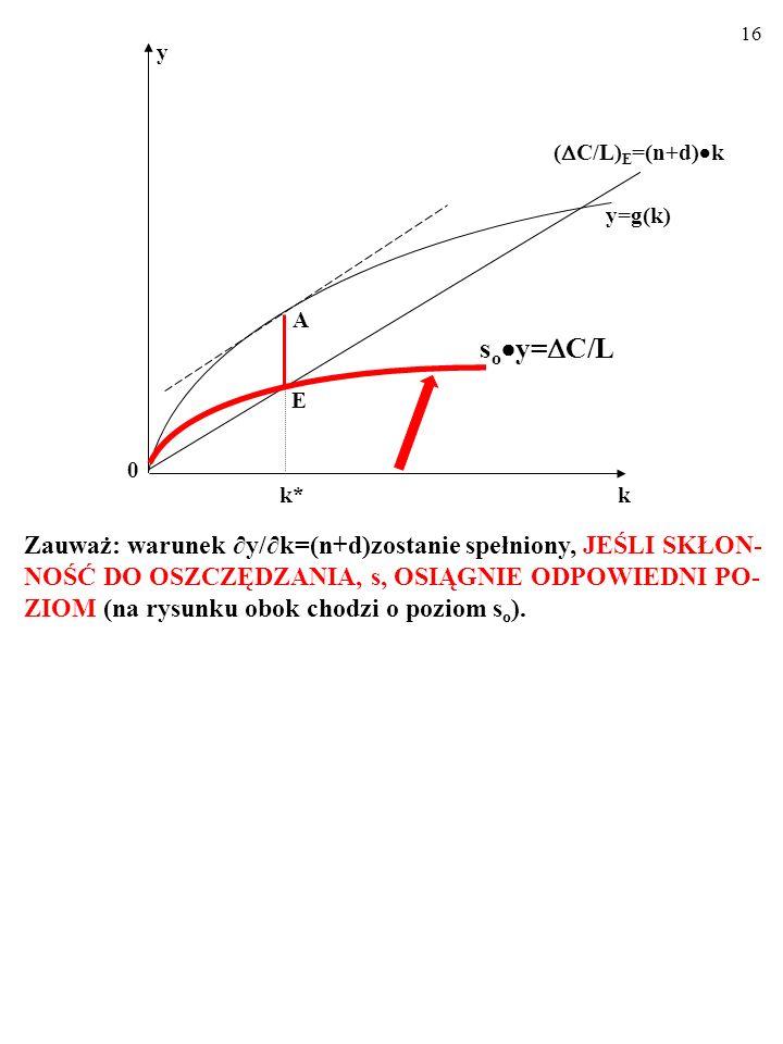 A k. k* y=g(k) E. y. soy=C/L. (C/L)E=(n+d)k.