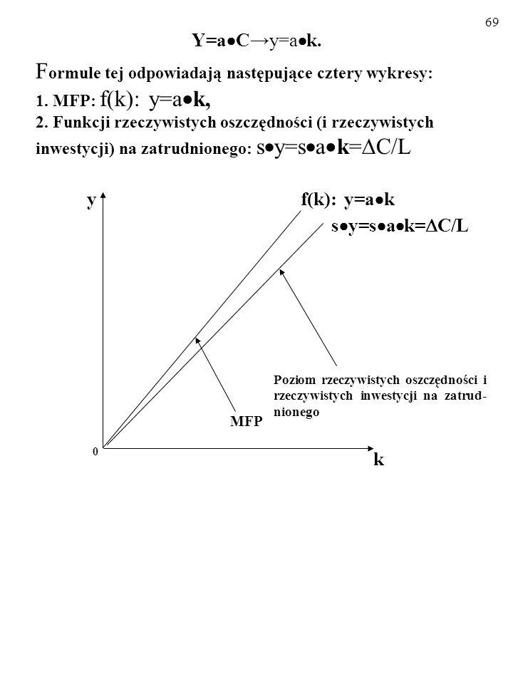 Y=aC→y=ak. Formule tej odpowiadają następujące cztery wykresy: 1