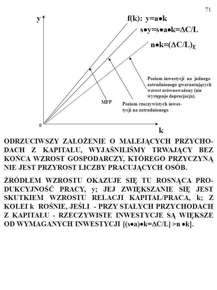 y f(k): y=ak. sy=sak=C/L. nk=(C/L)E.