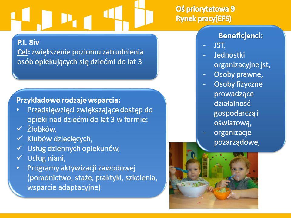 Oś priorytetowa 9 Rynek pracy(EFS) Beneficjenci: JST, Jednostki organizacyjne jst, Osoby prawne,