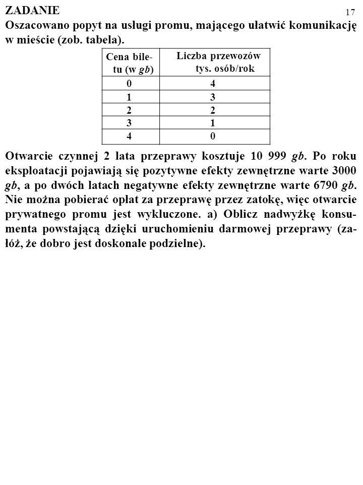 ZADANIE Oszacowano popyt na usługi promu, mającego ułatwić komunikację w mieście (zob. tabela).
