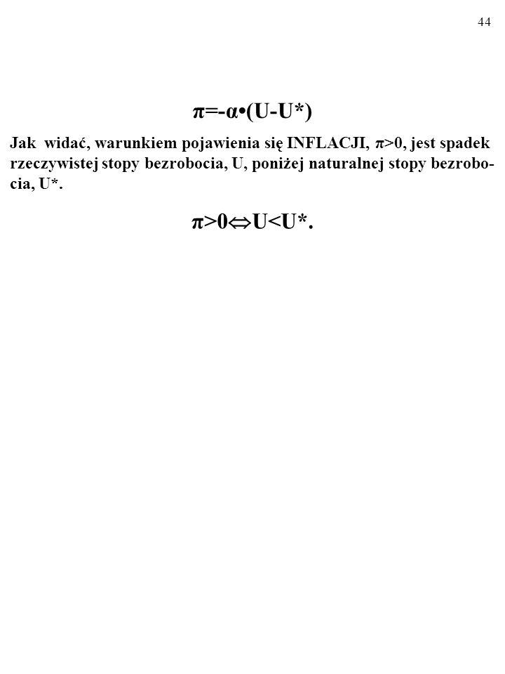 π=-α•(U-U*) π>0U<U*.