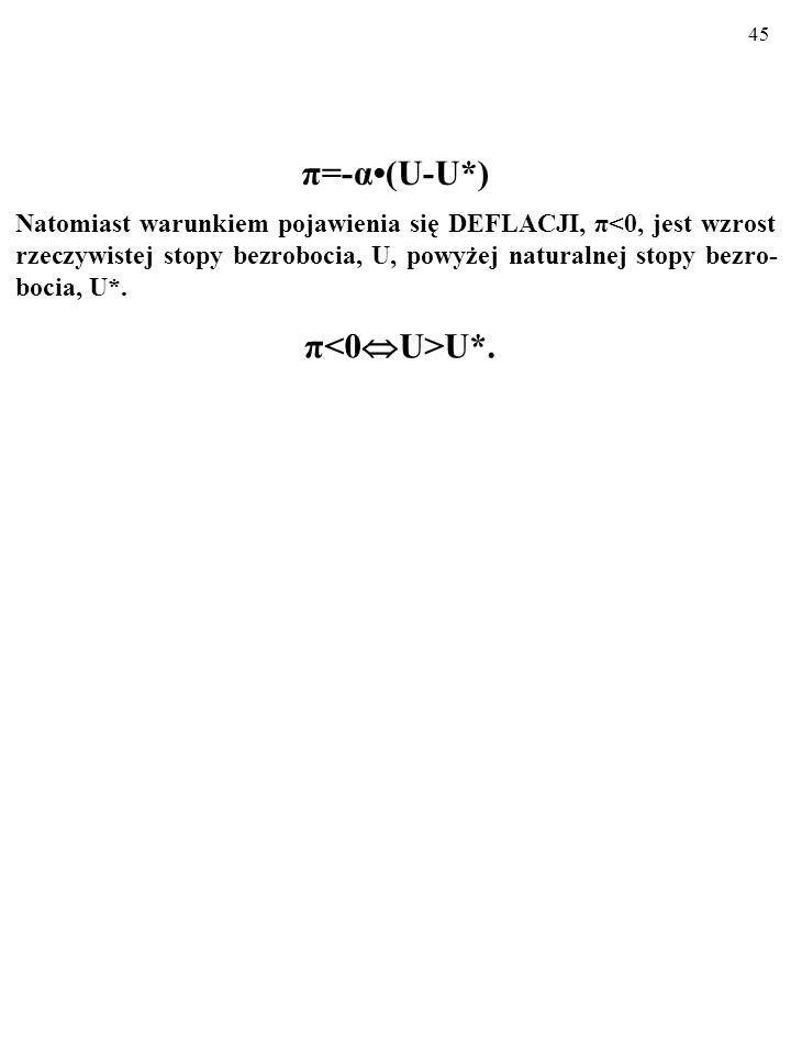 π=-α•(U-U*) π<0U>U*.