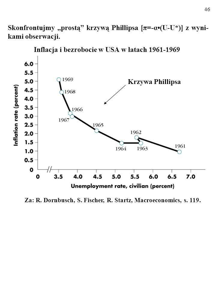 Inflacja i bezrobocie w USA w latach 1961-1969