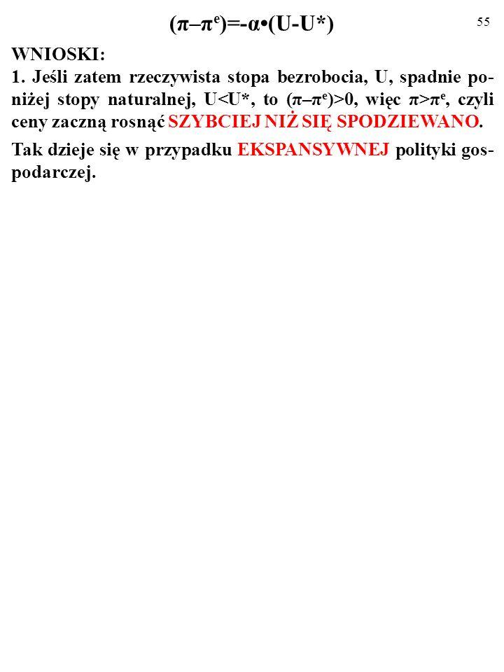(π–πe)=-α•(U-U*) WNIOSKI: