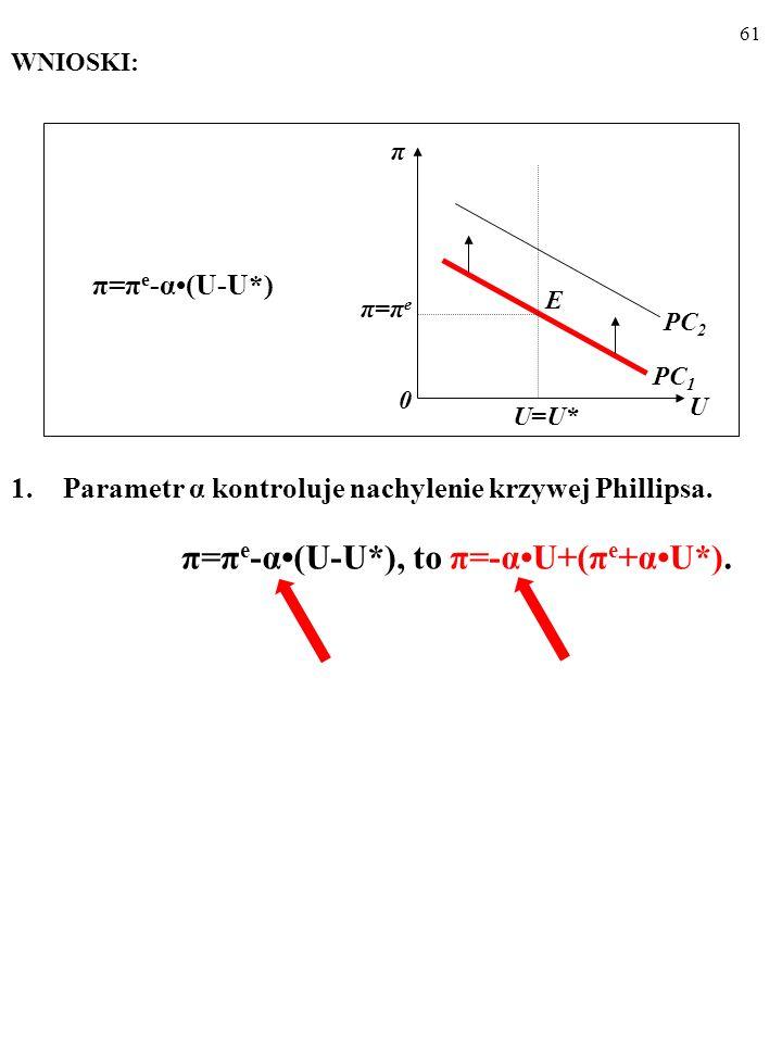 π=πe-α•(U-U*), to π=-α•U+(πe+α•U*).