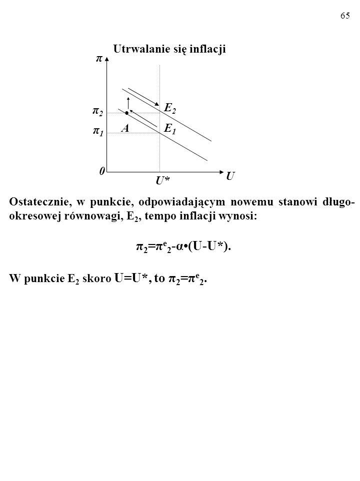 π2=πe2-α•(U-U*). Utrwalanie się inflacji π