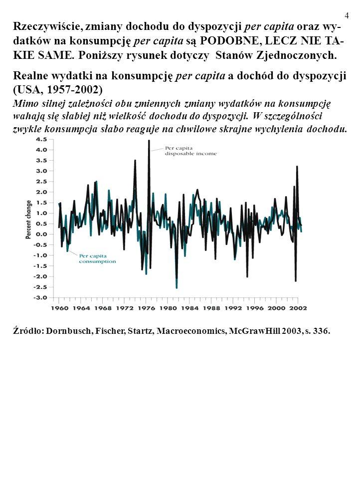 Rzeczywiście, zmiany dochodu do dyspozycji per capita oraz wy-datków na konsumpcję per capita są PODOBNE, LECZ NIE TA-KIE SAME. Poniższy rysunek dotyczy Stanów Zjednoczonych.