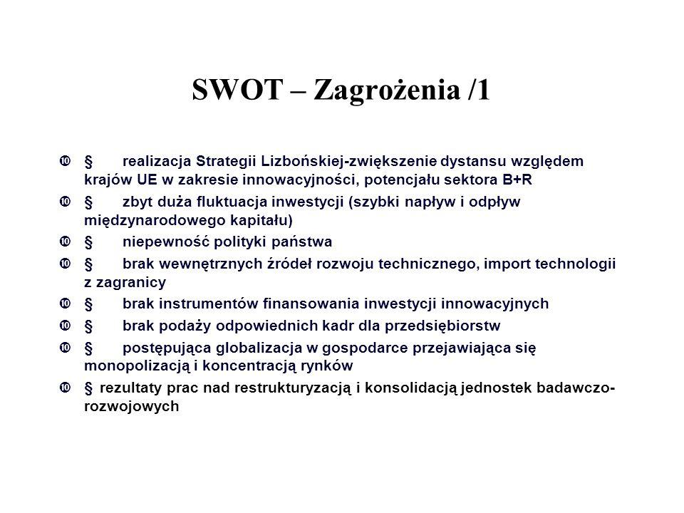 SWOT – Zagrożenia /1