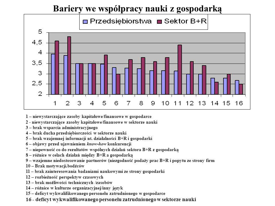 Bariery we współpracy nauki z gospodarką