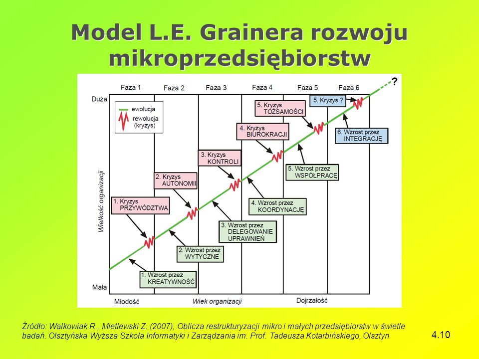 Model L.E. Grainera rozwoju mikroprzedsiębiorstw