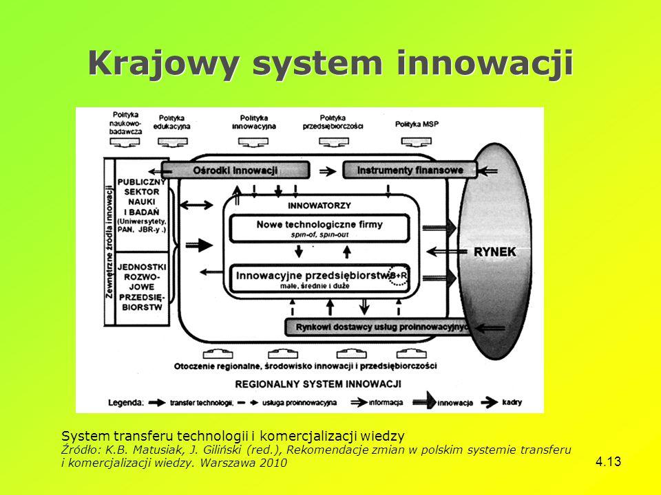 Krajowy system innowacji