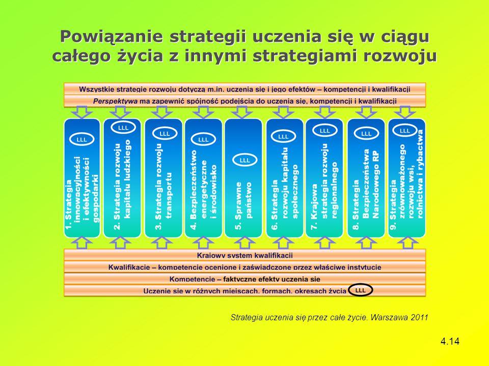 Powiązanie strategii uczenia się w ciągu całego życia z innymi strategiami rozwoju