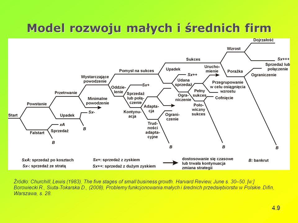 Model rozwoju małych i średnich firm
