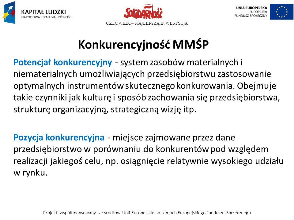 Konkurencyjność MMŚP