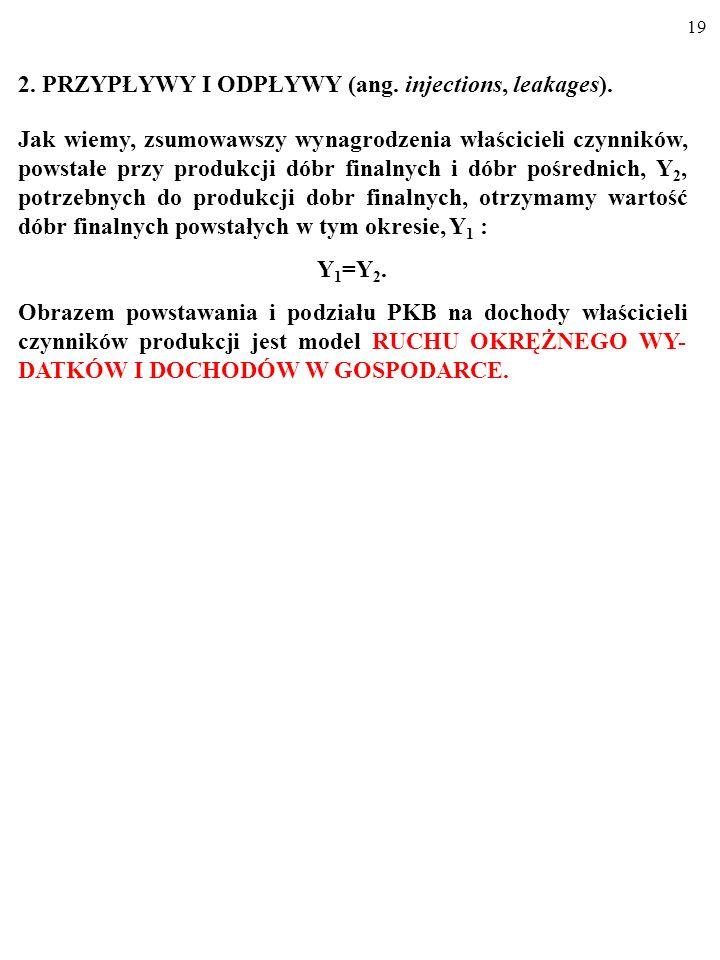 2. PRZYPŁYWY I ODPŁYWY (ang. injections, leakages).