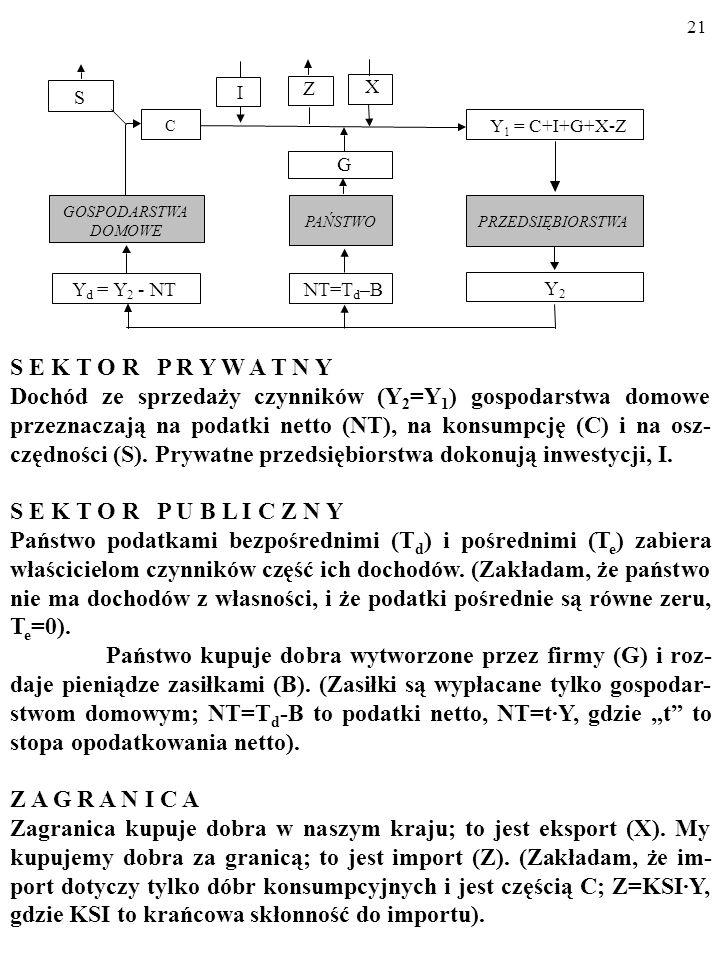 I Z. X. S. C. Y1 = C+I+G+X-Z. G. GOSPODARSTWA. PAŃSTWO. PRZEDSIĘBIORSTWA. DOMOWE. Y. = Y.