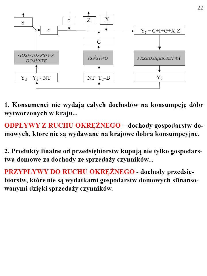 Z X. S. I. C. Y1 = C+I+G+X-Z. G. GOSPODARSTWA. PAŃSTWO. PRZEDSIĘBIORSTWA. DOMOWE. Y. = Y.
