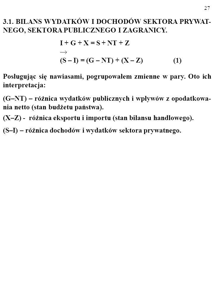 (S – I) = (G – NT) + (X – Z) (1)