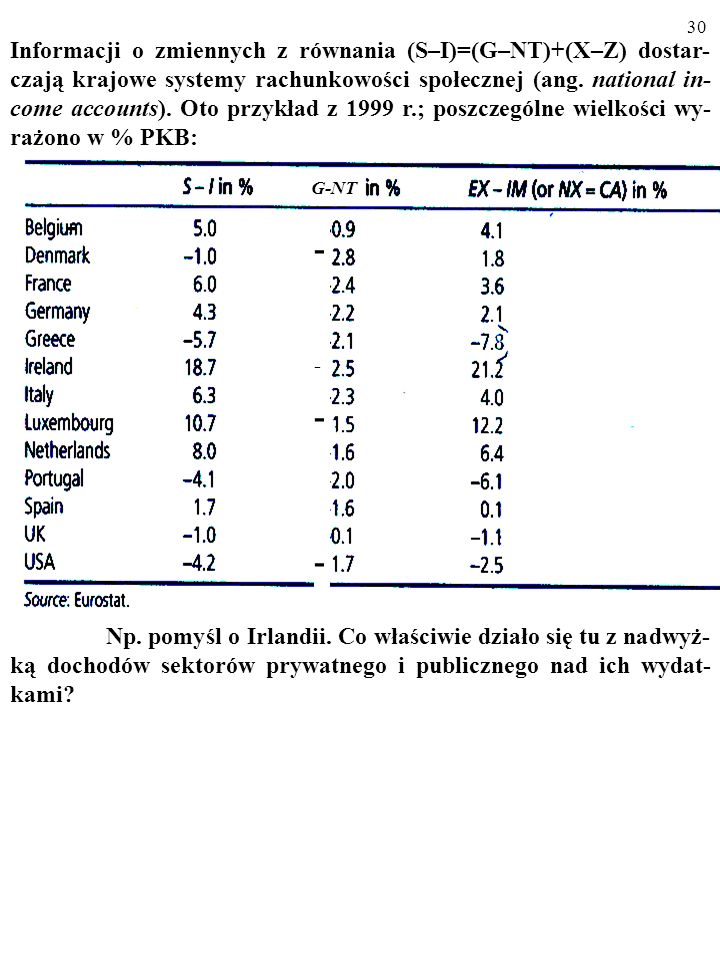 Informacji o zmiennych z równania (S–I)=(G–NT)+(X–Z) dostar-czają krajowe systemy rachunkowości społecznej (ang. national in-come accounts). Oto przykład z 1999 r.; poszczególne wielkości wy-rażono w % PKB: