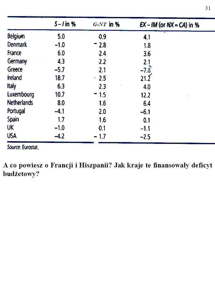 - G-NT A co powiesz o Francji i Hiszpanii Jak kraje te finansowały deficyt budżetowy