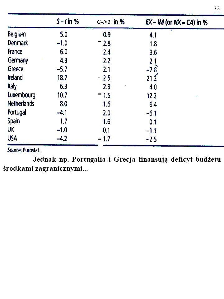 - G-NT Jednak np. Portugalia i Grecja finansują deficyt budżetu środkami zagranicznymi...