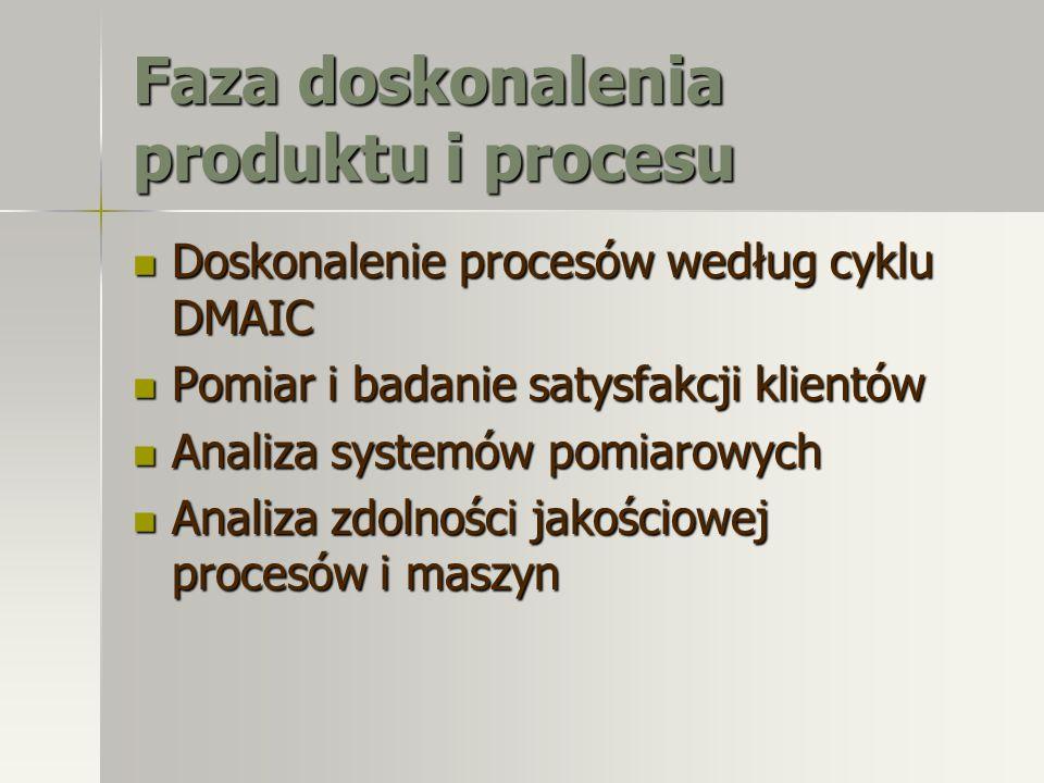 Faza doskonalenia produktu i procesu