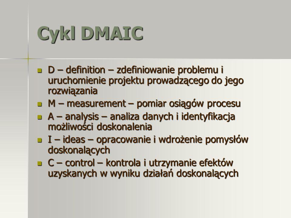 Cykl DMAIC D – definition – zdefiniowanie problemu i uruchomienie projektu prowadzącego do jego rozwiązania.