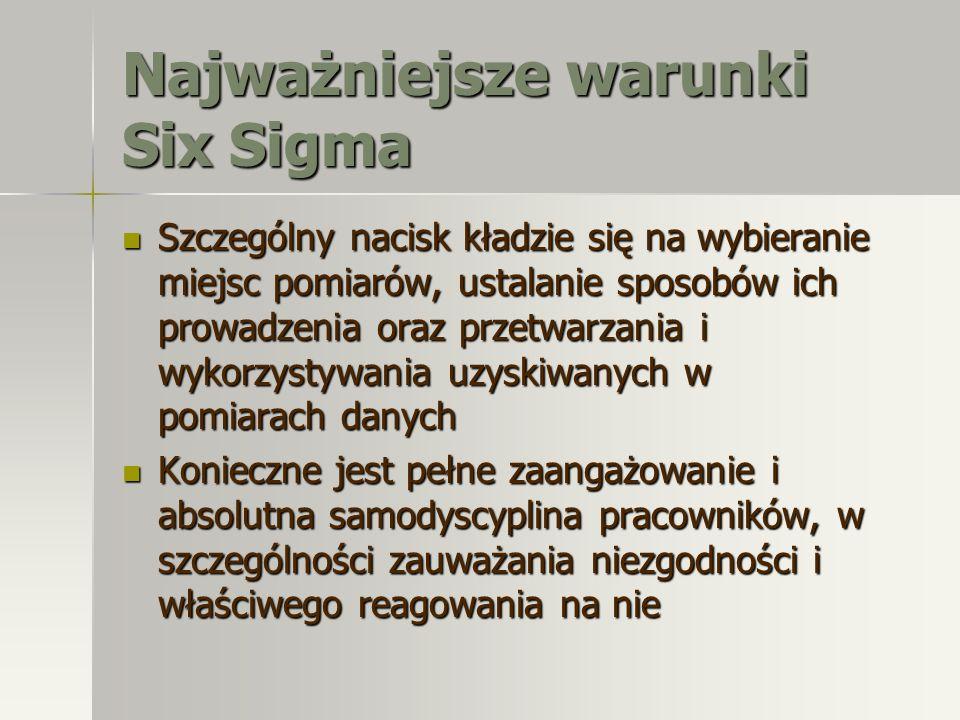 Najważniejsze warunki Six Sigma