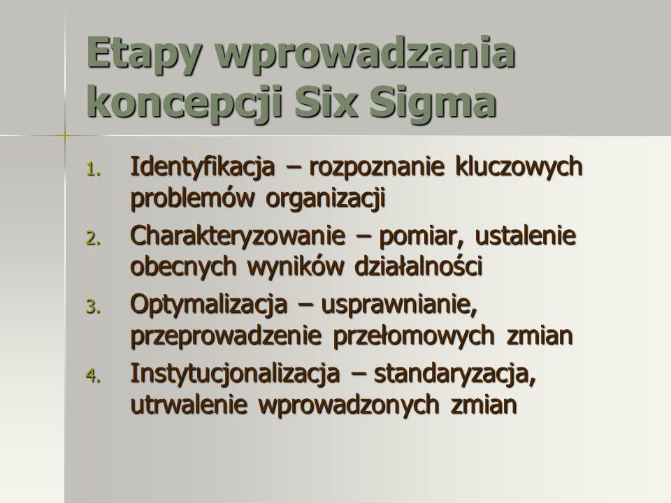 Etapy wprowadzania koncepcji Six Sigma