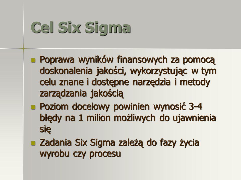 Cel Six Sigma