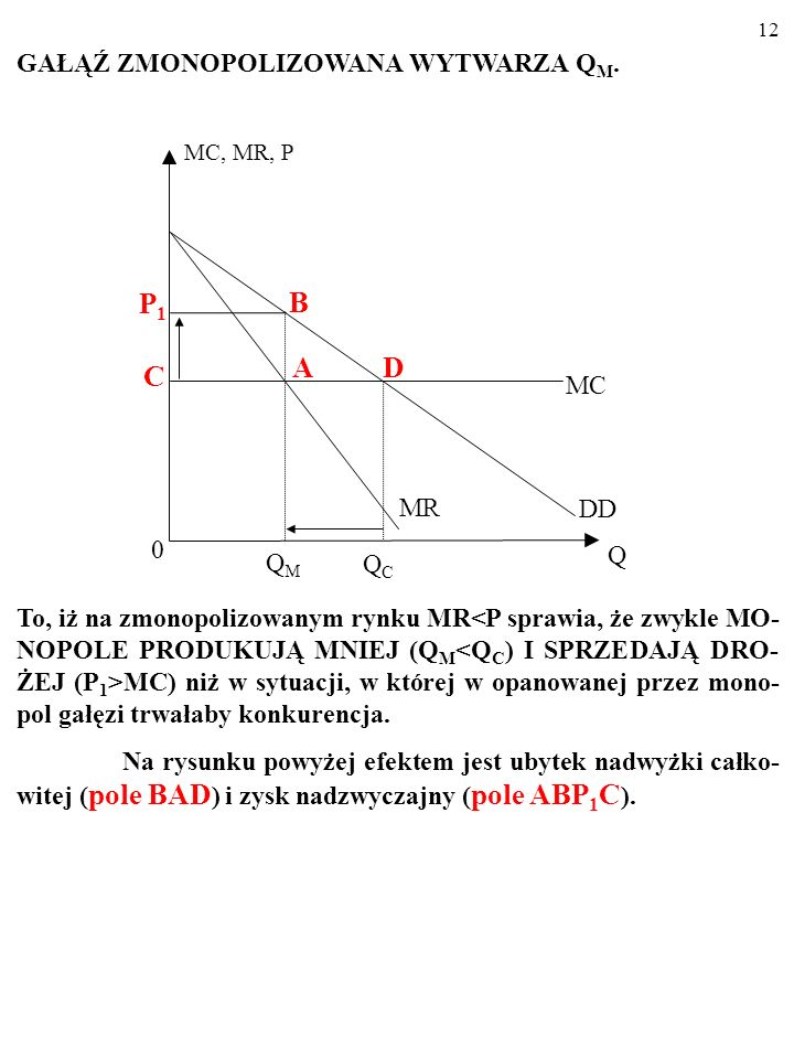 P1 B D C GAŁĄŹ ZMONOPOLIZOWANA WYTWARZA QM. A MC MR DD Q QM QC