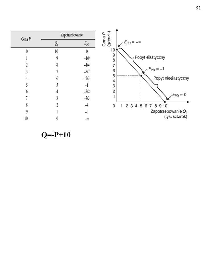 Q=-P+10
