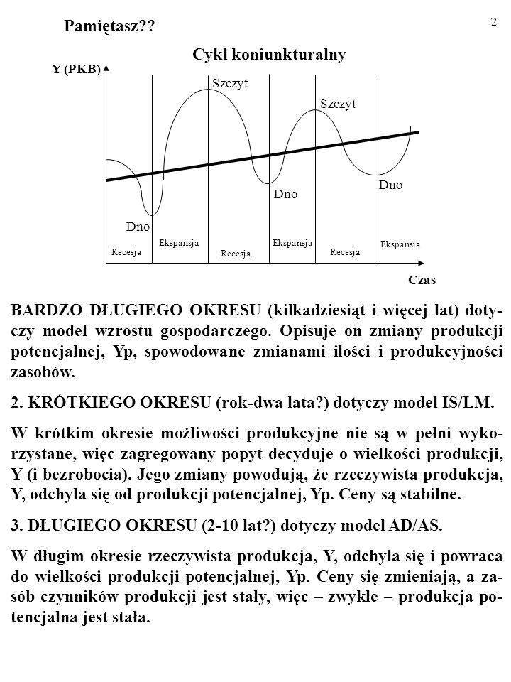 2. KRÓTKIEGO OKRESU (rok-dwa lata ) dotyczy model IS/LM.