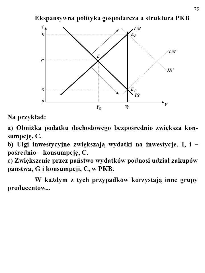 a) Obniżka podatku dochodowego bezpośrednio zwiększa kon-sumpcję, C.