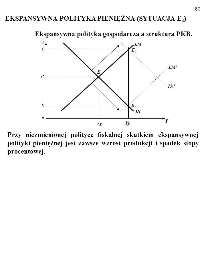 EKSPANSYWNA POLITYKA PIENIĘŻNA (SYTUACJA E4)