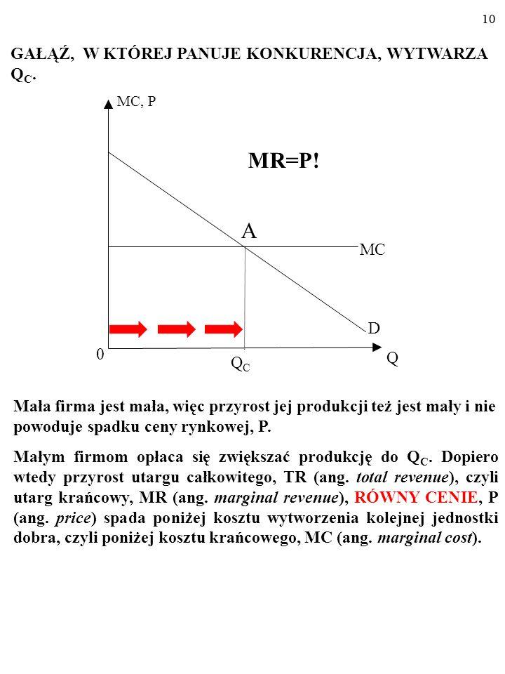 MR=P! GAŁĄŹ, W KTÓREJ PANUJE KONKURENCJA, WYTWARZA QC. A MC D Q QC