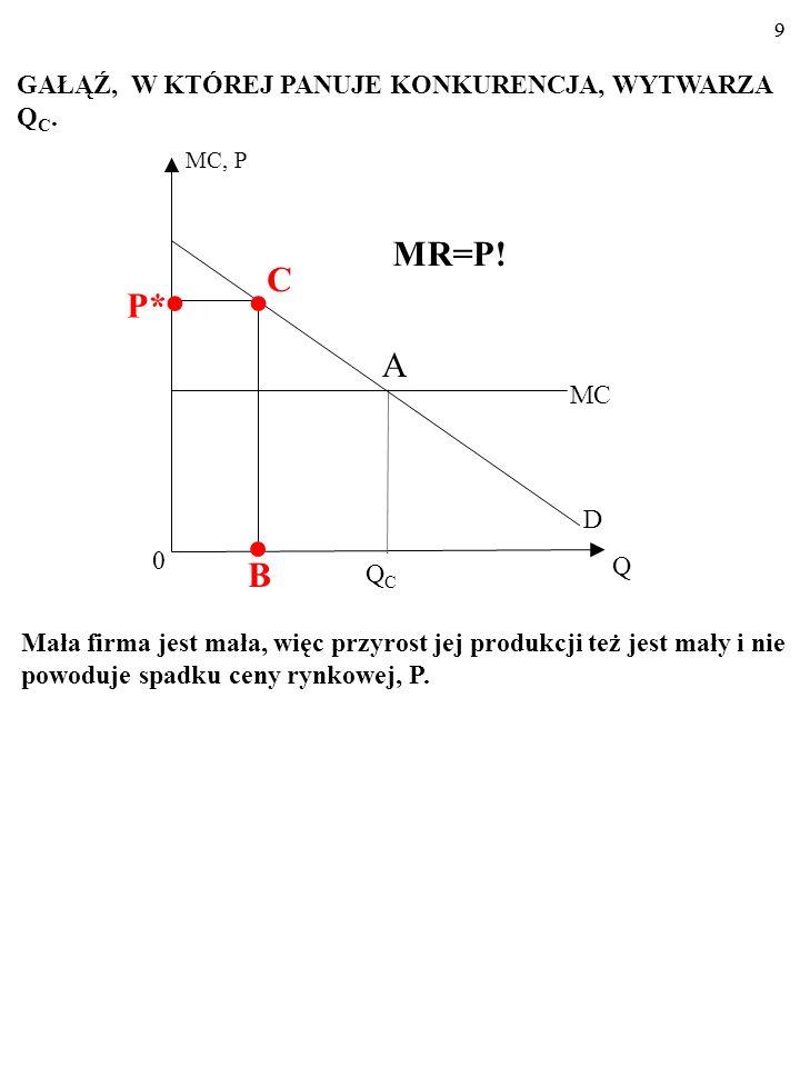 MR=P! GAŁĄŹ, W KTÓREJ PANUJE KONKURENCJA, WYTWARZA QC. C P* ● ● A MC D