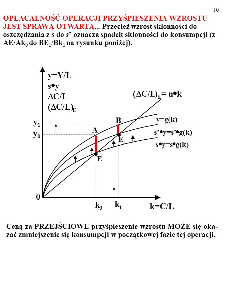 ( D C/L ) = n k k=C/L y=Y/L y C/L) y1 y0 B A