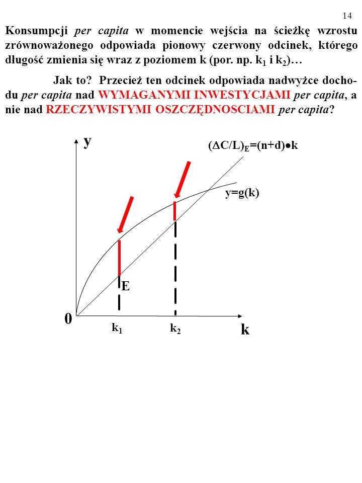 Konsumpcji per capita w momencie wejścia na ścieżkę wzrostu zrównoważonego odpowiada pionowy czerwony odcinek, którego długość zmienia się wraz z poziomem k (por. np. k1 i k2)…