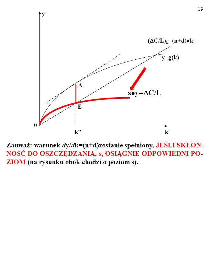 Zauważ: warunek dy/dk=(n+d)zostanie spełniony, JEŚLI SKŁON-NOŚĆ DO OSZCZĘDZANIA, s, OSIĄGNIE ODPOWIEDNI PO-ZIOM (na rysunku obok chodzi o poziom s).